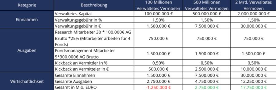 Fonds Ausgaben