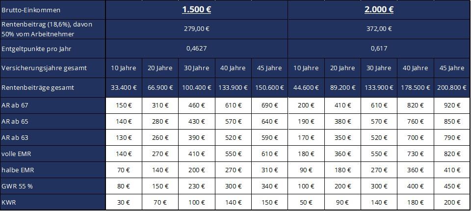 GVL Bruttoeinkommen 1.500€ und 2.000€