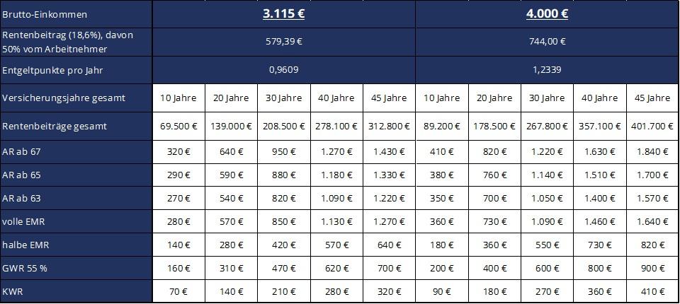 GVL Bruttoeinkommen 3.115€ und 4.000€