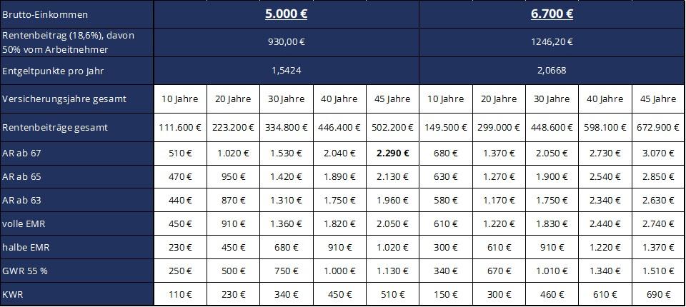 GVL Bruttoeinkommen 5.000€ und 6.700€