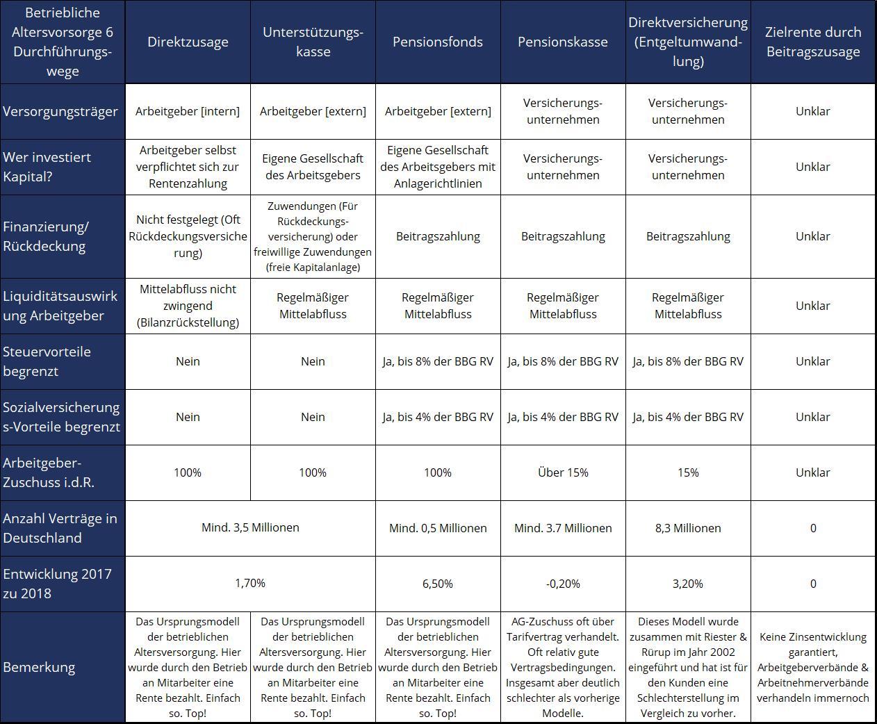 Tabelle zur Direktzusage, Direktversicherung & Zielrente