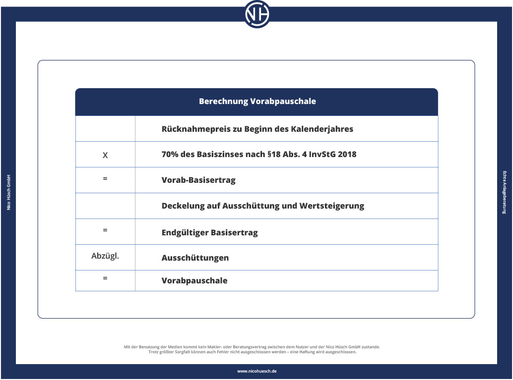 Tabelle 1: Berechnung Vorabpauschale (in Anl. an Stadler, R./Bindl, E., DStR 2016, S. 1958)