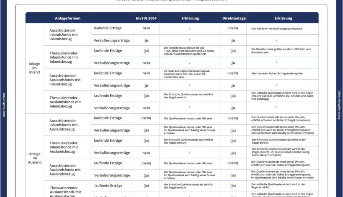 Investmentsteuerreform Vergleich 2018 Tabelle