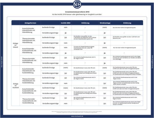 Tabelle 3: Vergleich altes InvStG mit neuem InvStG bezogen auf Aktienfonds