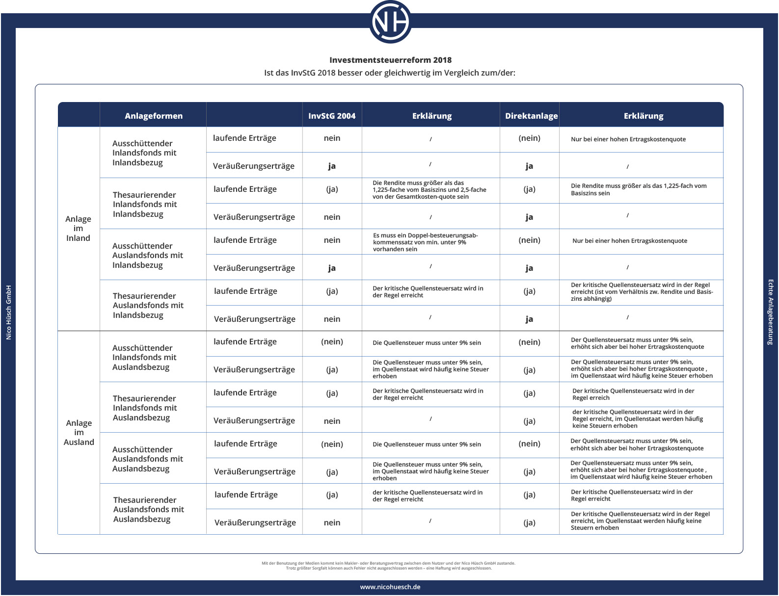 Tabelle 3: Vergleich altes InvStG mit neuem InvStG bezogen auf Aktienfonds (in Anl. An Markus Kühn – InvSteuerreform 2018 (2019), S. 181)
