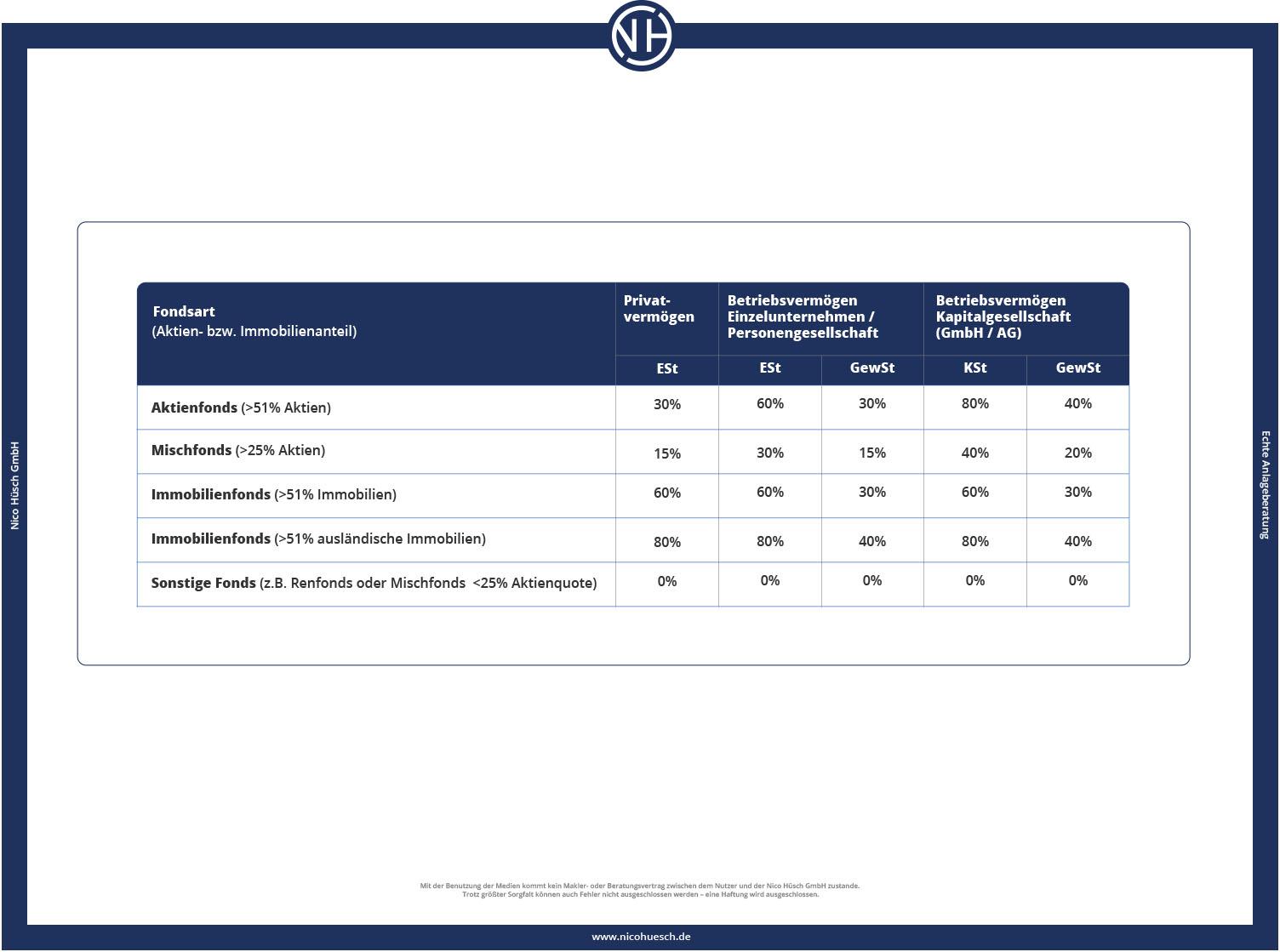 Tabelle 2: Freistellungssätze in Abhängigkeit der Fondsart