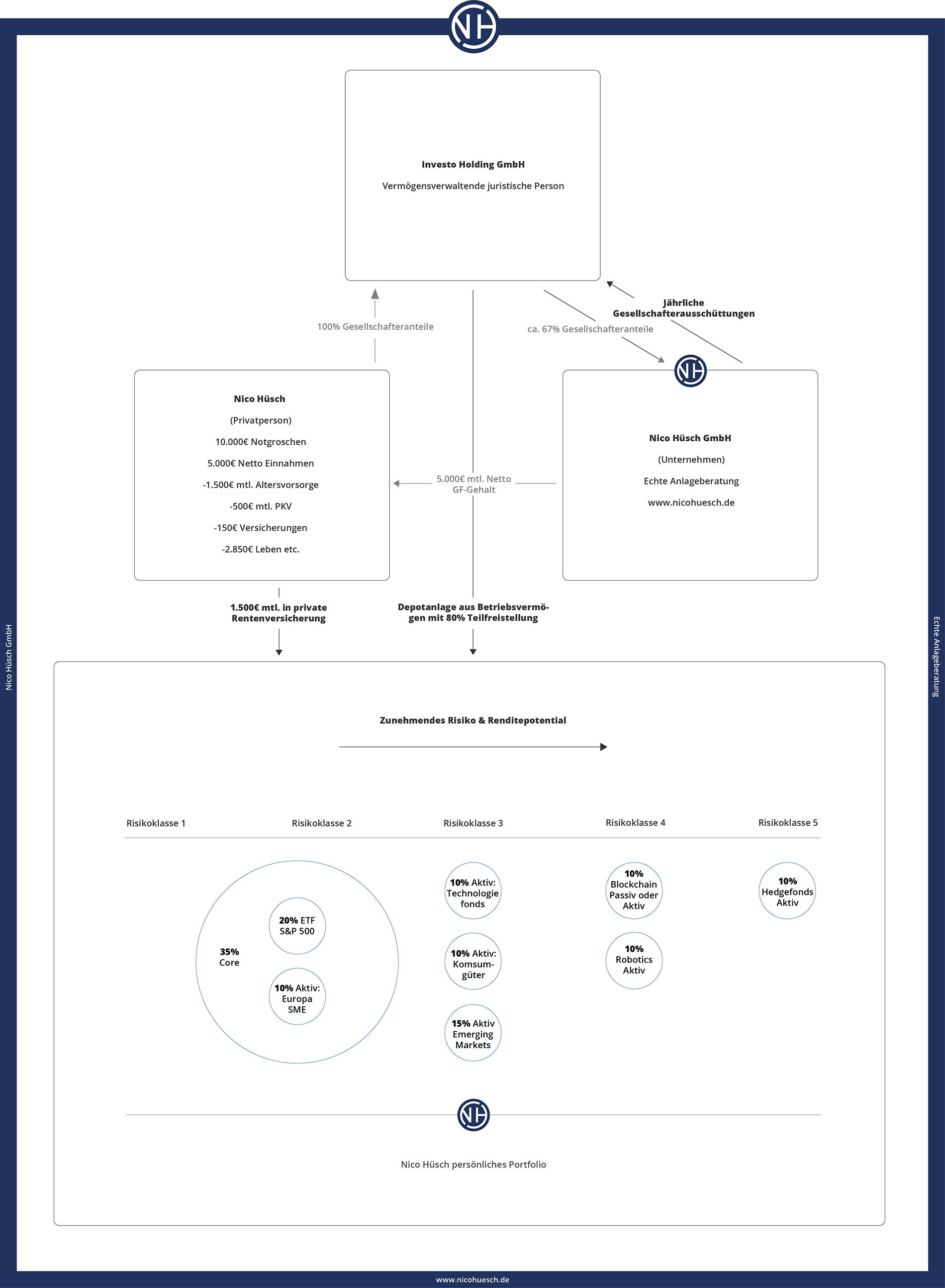 Geldanlage Konzept Nico Hüsch GmbH mit Holding