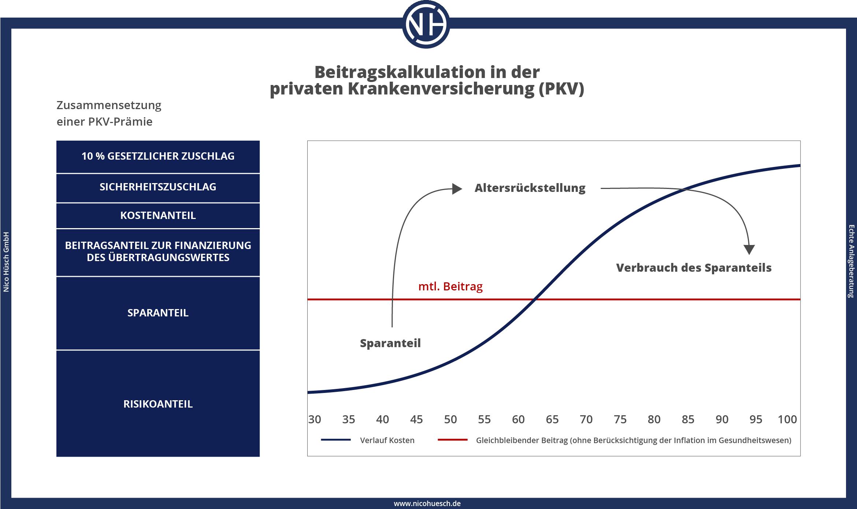 Beiträge Beitragskalkulation in der privaten Krankenversicherung PKV Nico Hüsch GmbH Unabhängige Versicherungsmakler 2021