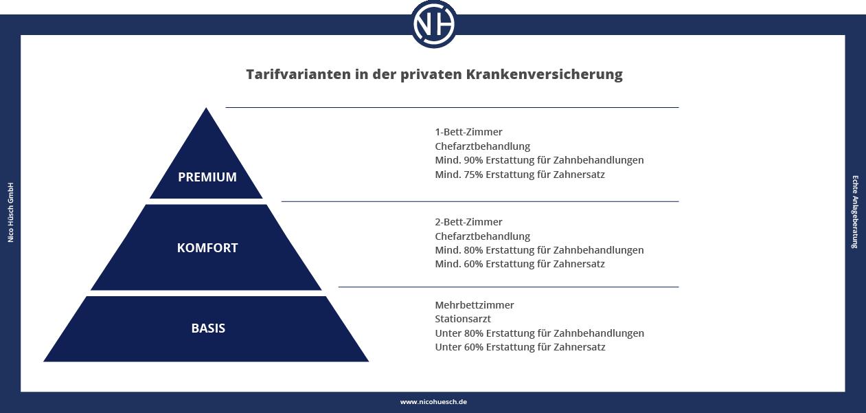 Tarifvarianten Tarife in der privaten Krankenversicherung Nico Hüsch GmbH Unabhängige Versicherungsmakler 2021