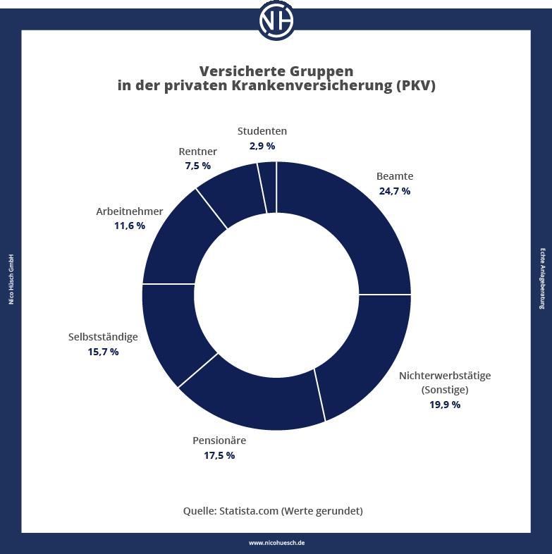 Versicherte Gruppen in der privaten Krankenversicherung Nico Hüsch GmbH Unabhängige Versicherungsmakler Versicherungen 2021