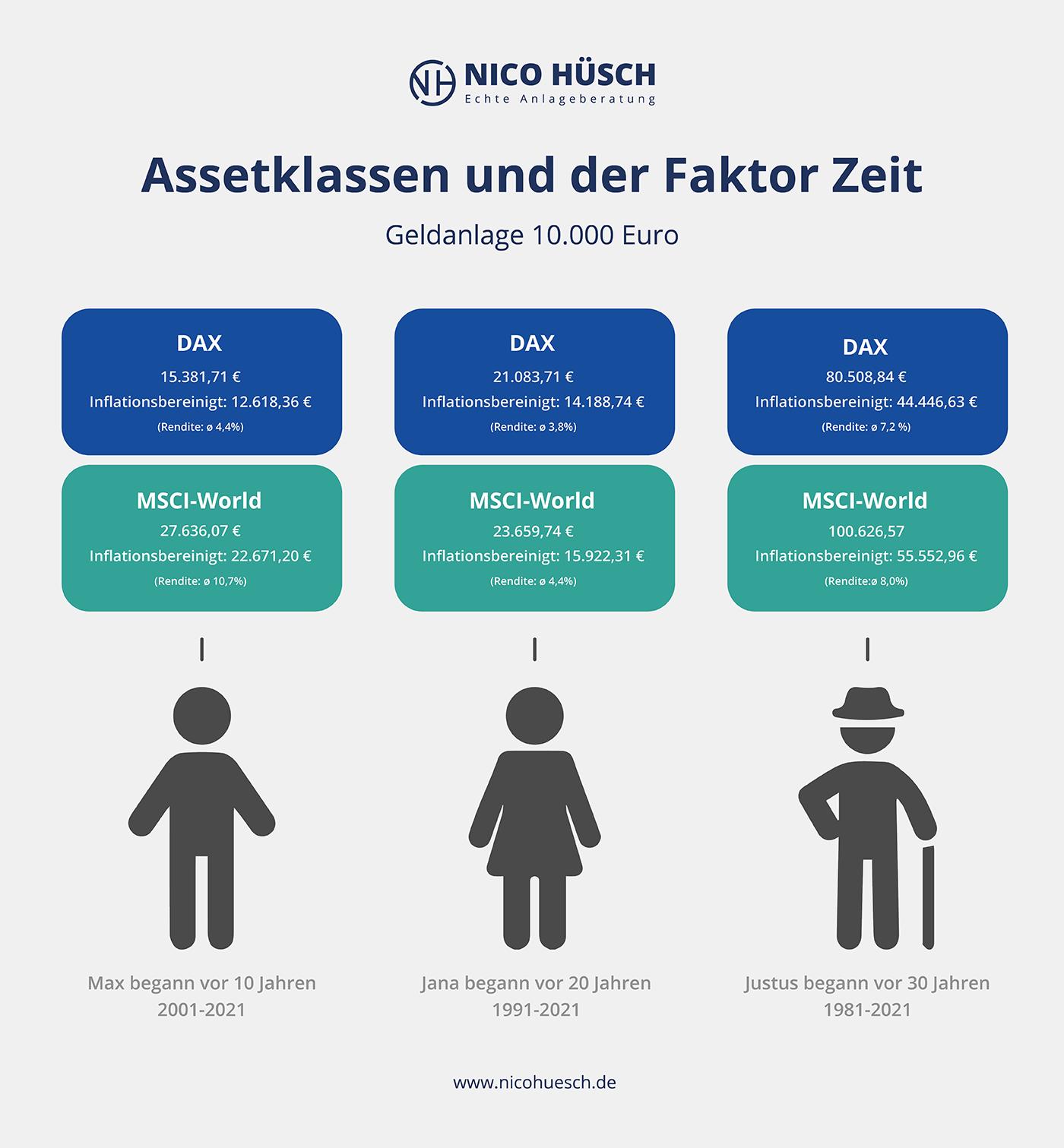 Grafik Assetklassen und Zeit MSCI-World