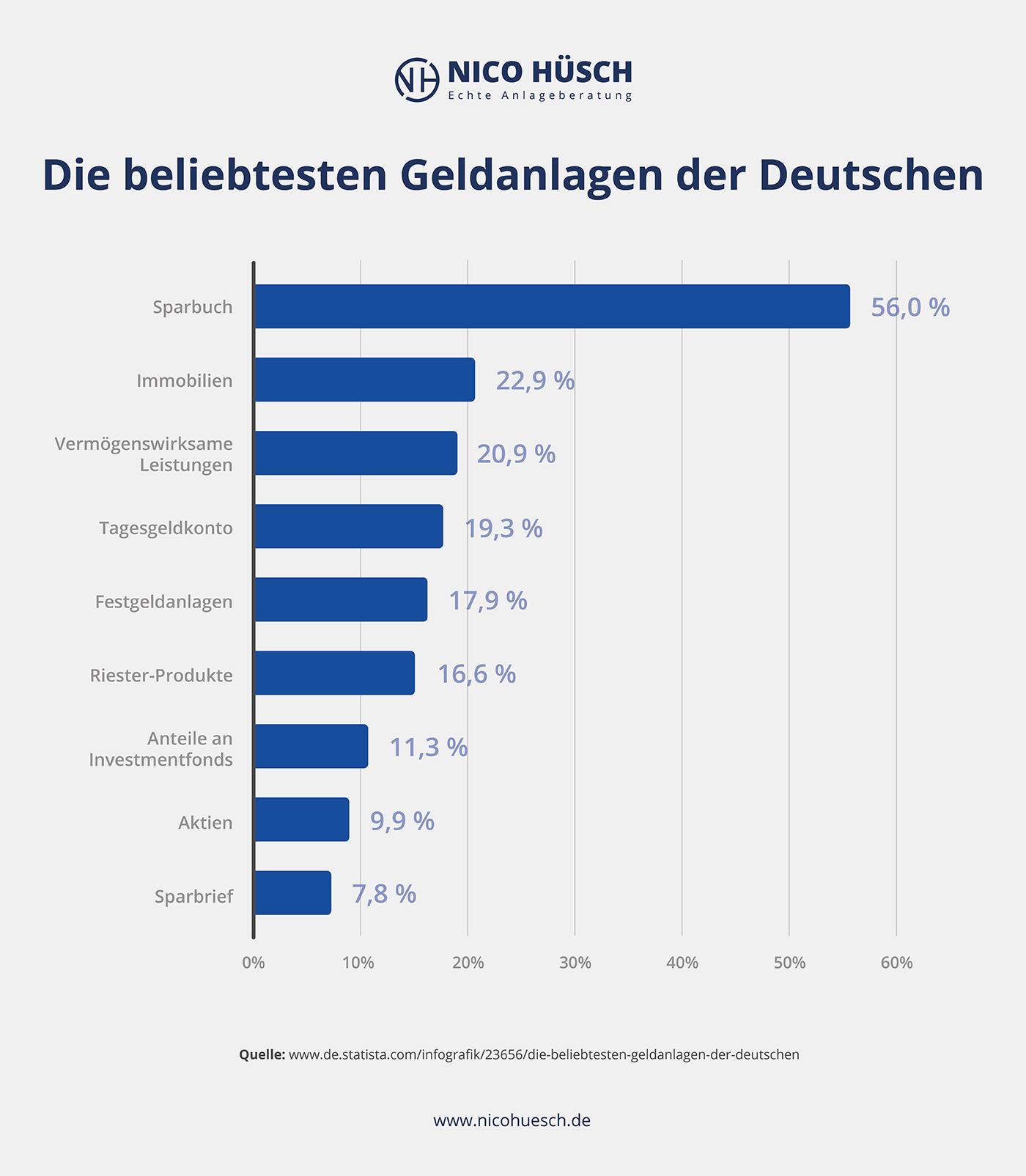 Grafik belibteste Geldanlage der Deutschen