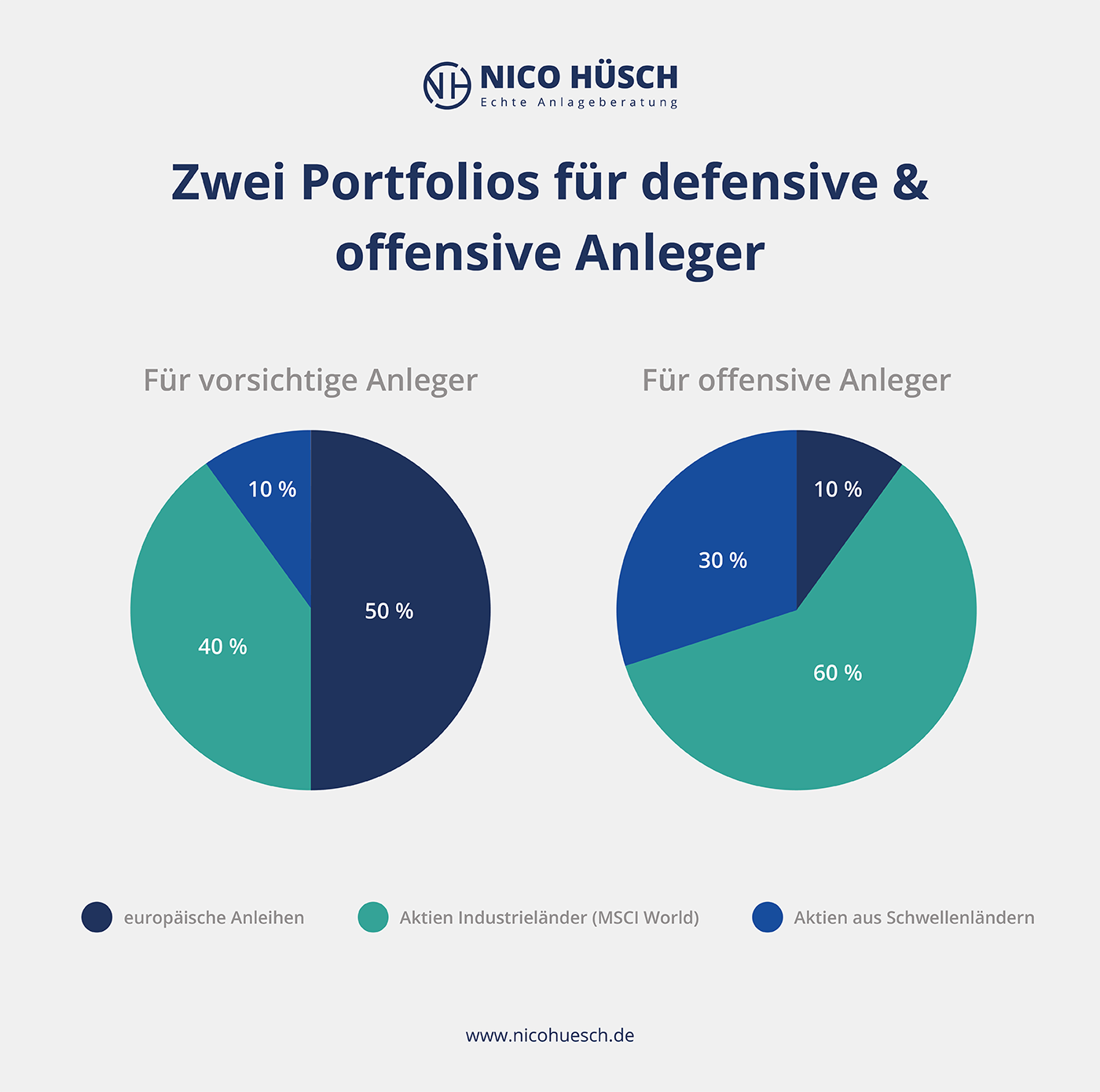Grafik: zwei Portfolio für defensive und offensive Anleger