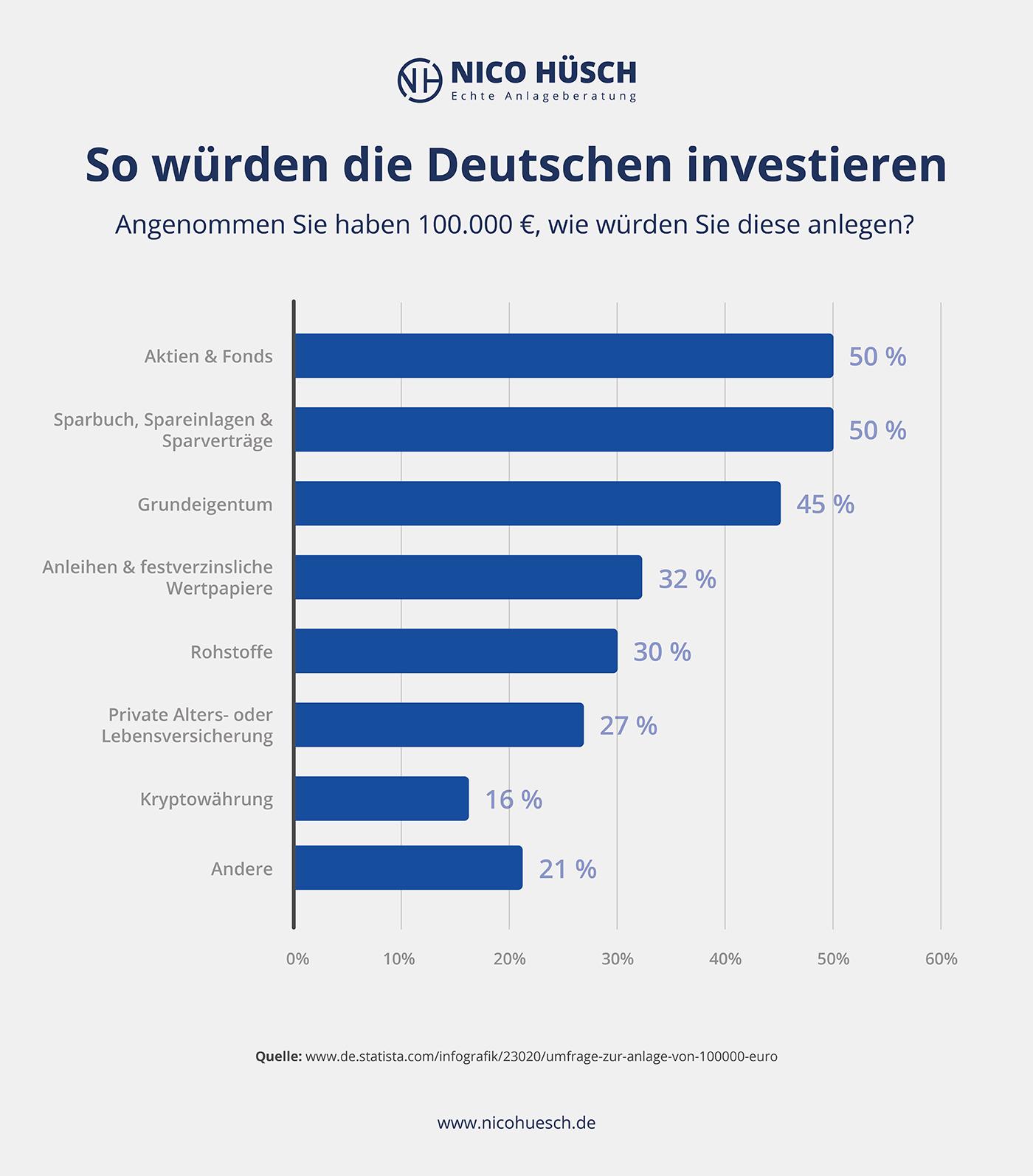 Statistik in was Deutsche investieren würden