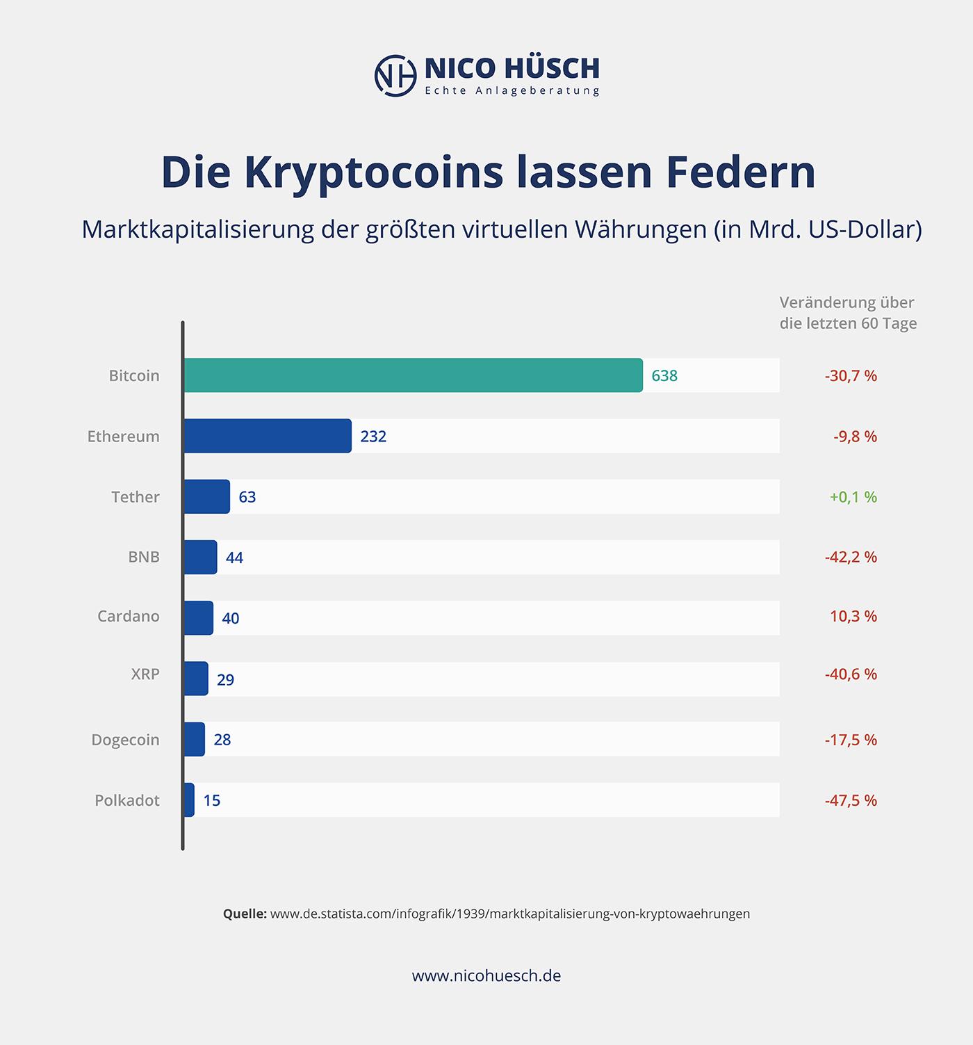 nico huesch-kryptocoins-marktkapitalisierung
