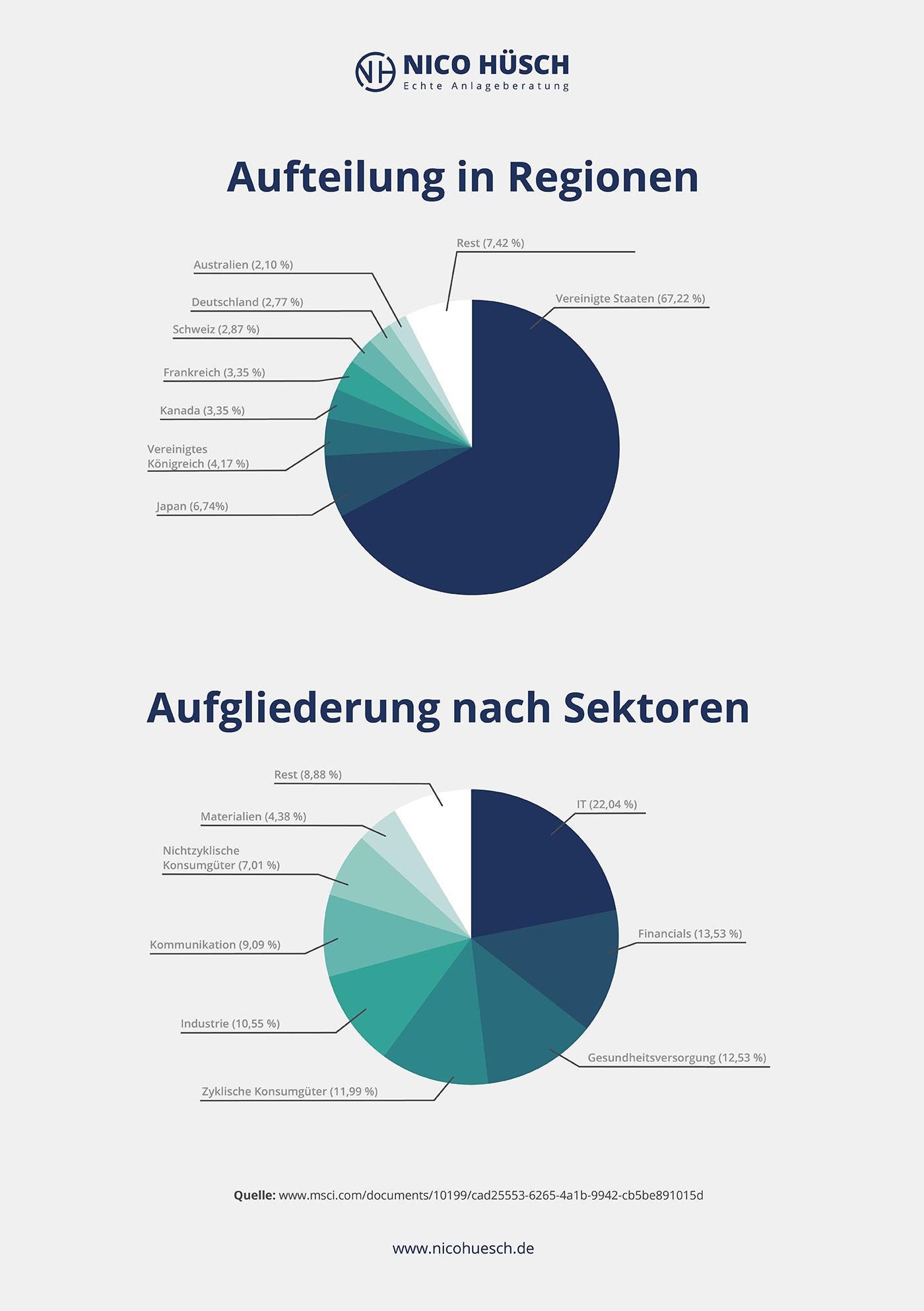 Grafik: Länder- und Branchen-Allokation des MSCI-World Index