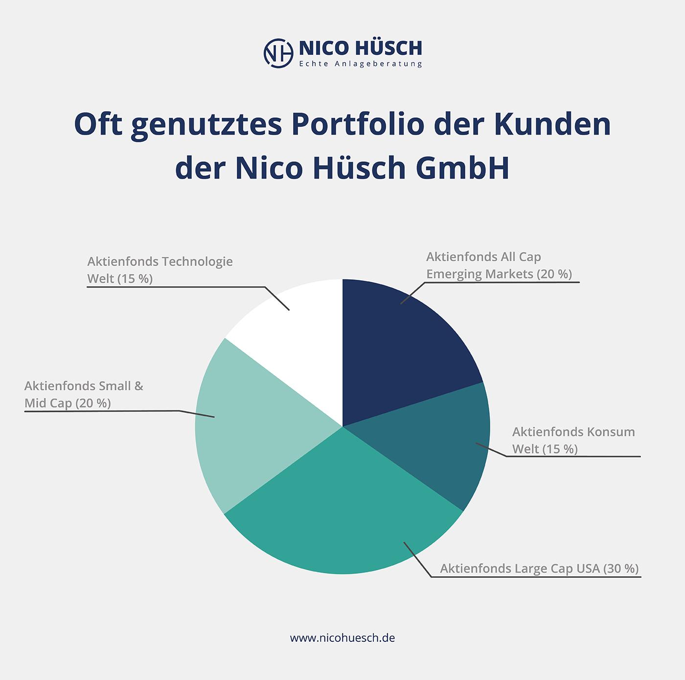 Grafik: Portfolio Kunden Nico Hüsch Vermögensaufbau