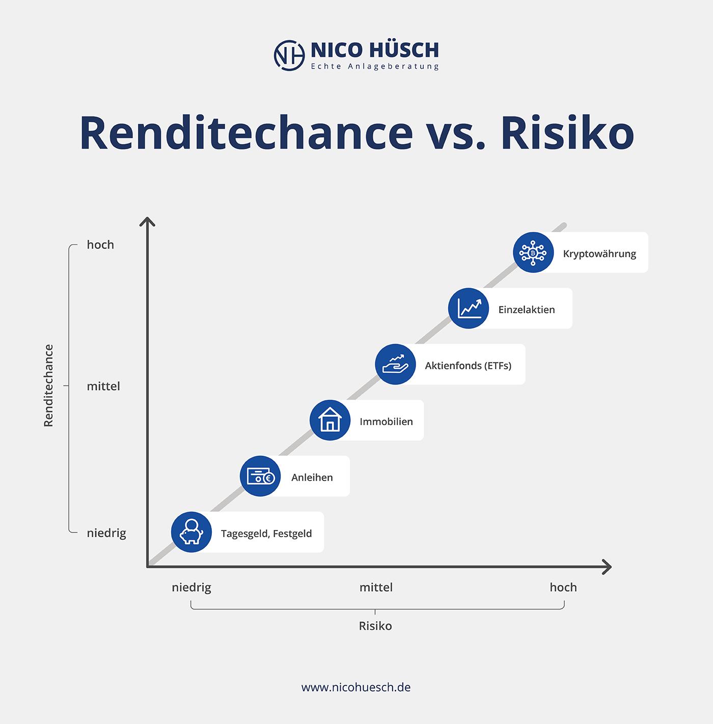 Grafik Renditechancen vs. Risiko