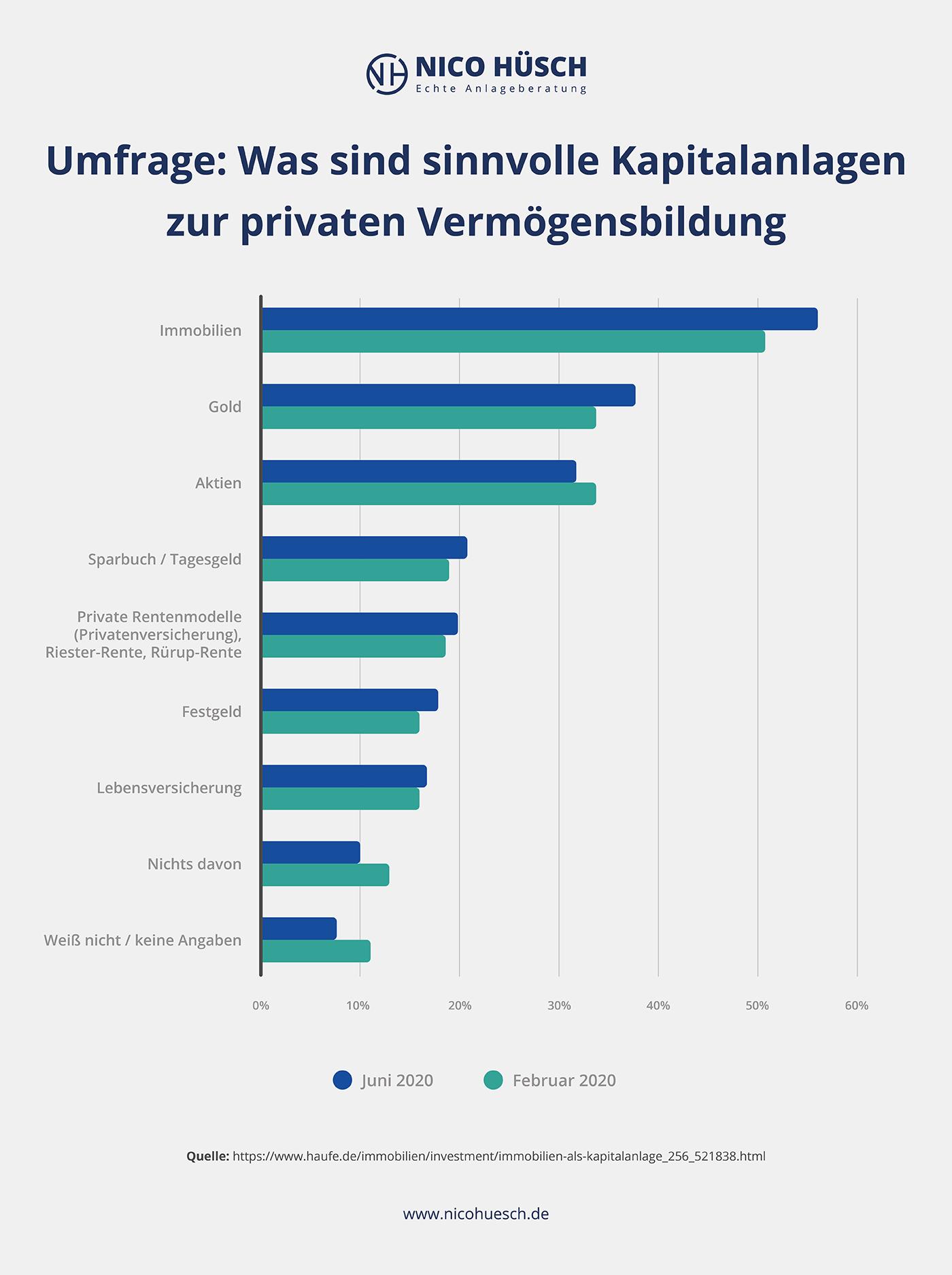Statistik zu sinnvolle Kapitalanlagen zur privaten Vermögensbildung