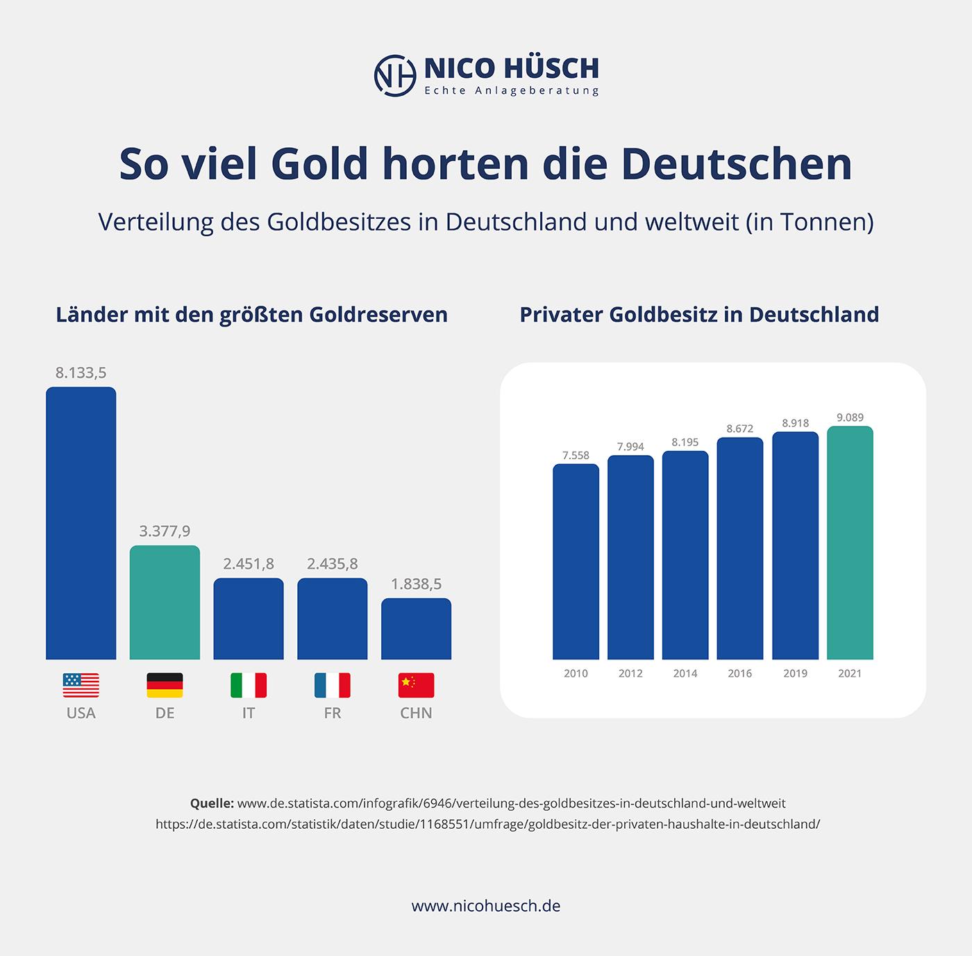 Statistiken wie viel Gold Deutsche horten