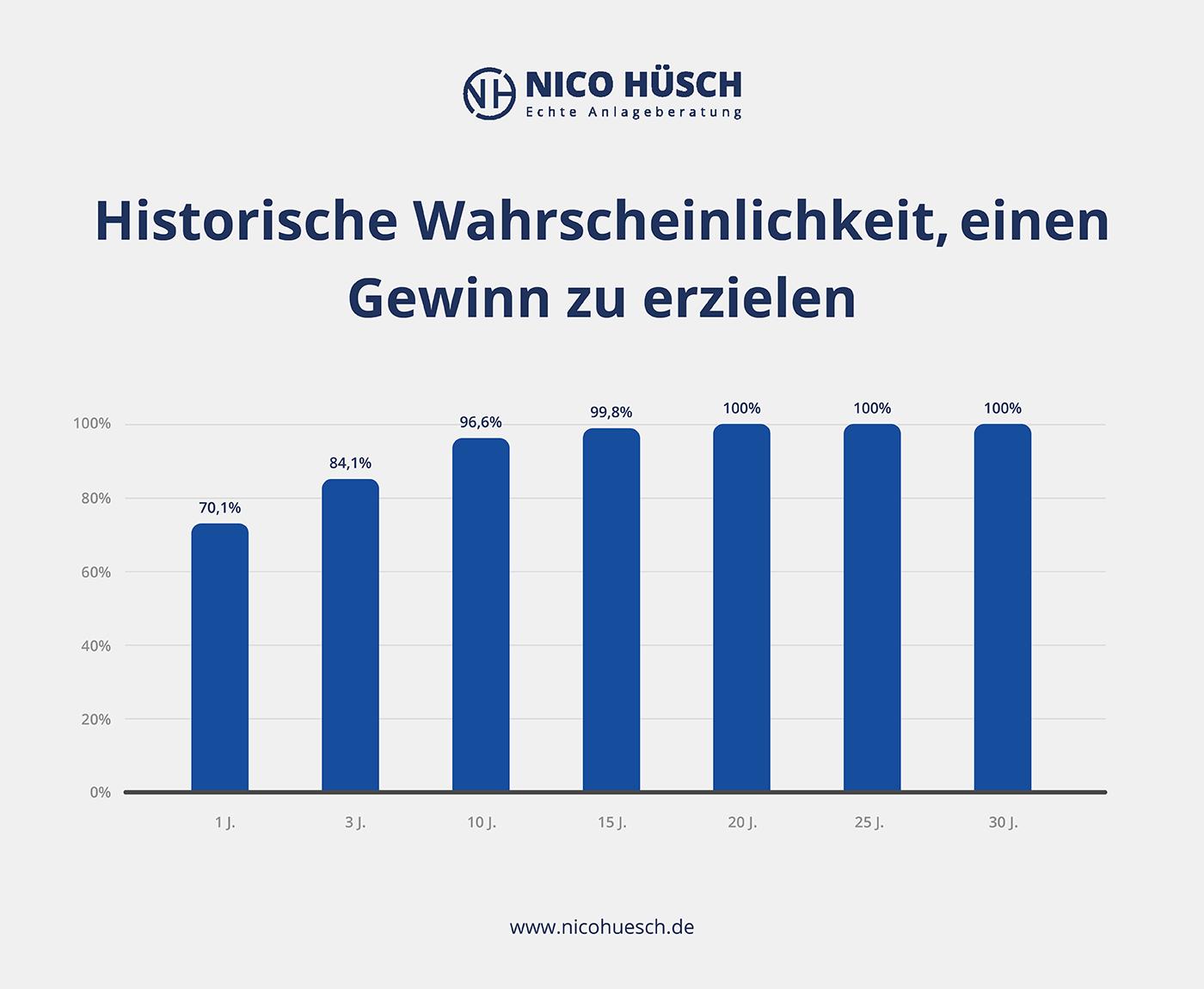Darstellung vom deutschen Aktieninstitut über die Wahrscheinlichkeit am Aktienmarkt Gewinne zu erzielen in Abhängigkeit von der Haltedauer.
